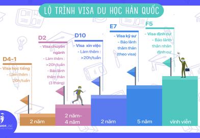 Lộ trình Visa Hàn Quốc