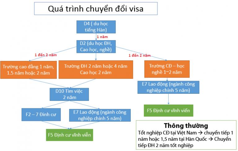 Quá Trình chuyển đổi VISA